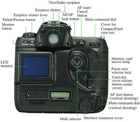 main reference map nomenclature for nikon d1x nikon d1h rh mir com my Nikon D1H Port On Front nikon d1 user manual