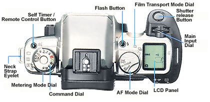 Canon Eos Elan Ii User Manual