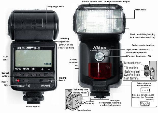 nikon speedlight sb 28 manual open source user manual u2022 rh dramatic varieties com nikon d5100 manual flash settings nikon d7000 manual flash settings